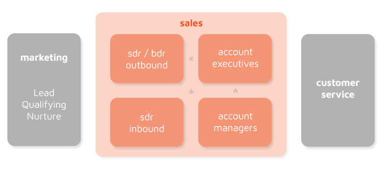 Inside Sales - Goweb Agency