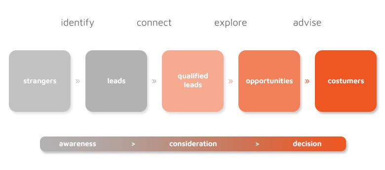 Inside Sales Methodology - Goweb Agency