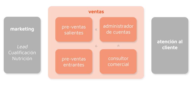 Inside Sales - Ventas